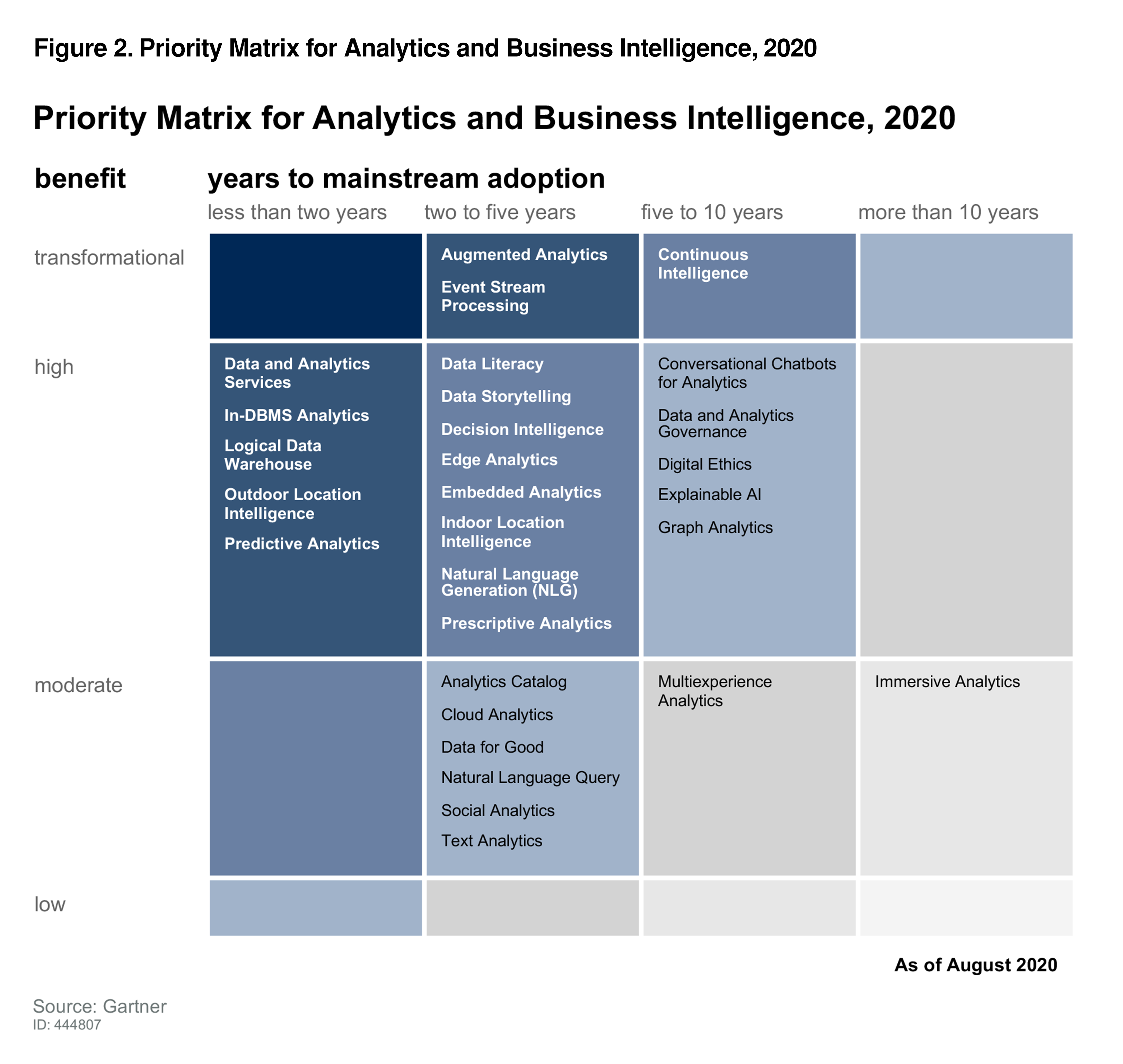 Priority Matrix for Analytics and Business Intelligence, 2020